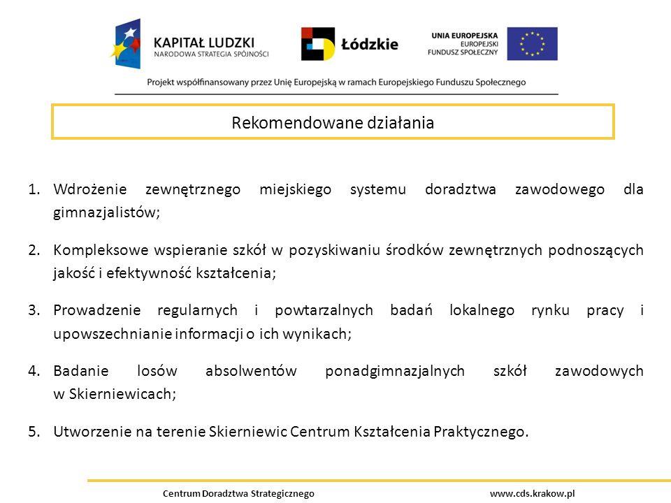 Centrum Doradztwa Strategicznego www.cds.krakow.pl Rekomendowane działania 1.Wdrożenie zewnętrznego miejskiego systemu doradztwa zawodowego dla gimnaz