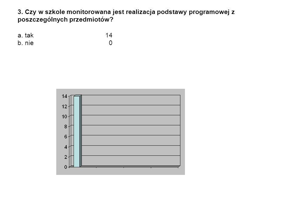 3. Czy w szkole monitorowana jest realizacja podstawy programowej z poszczególnych przedmiotów? a. tak 14 b. nie 0