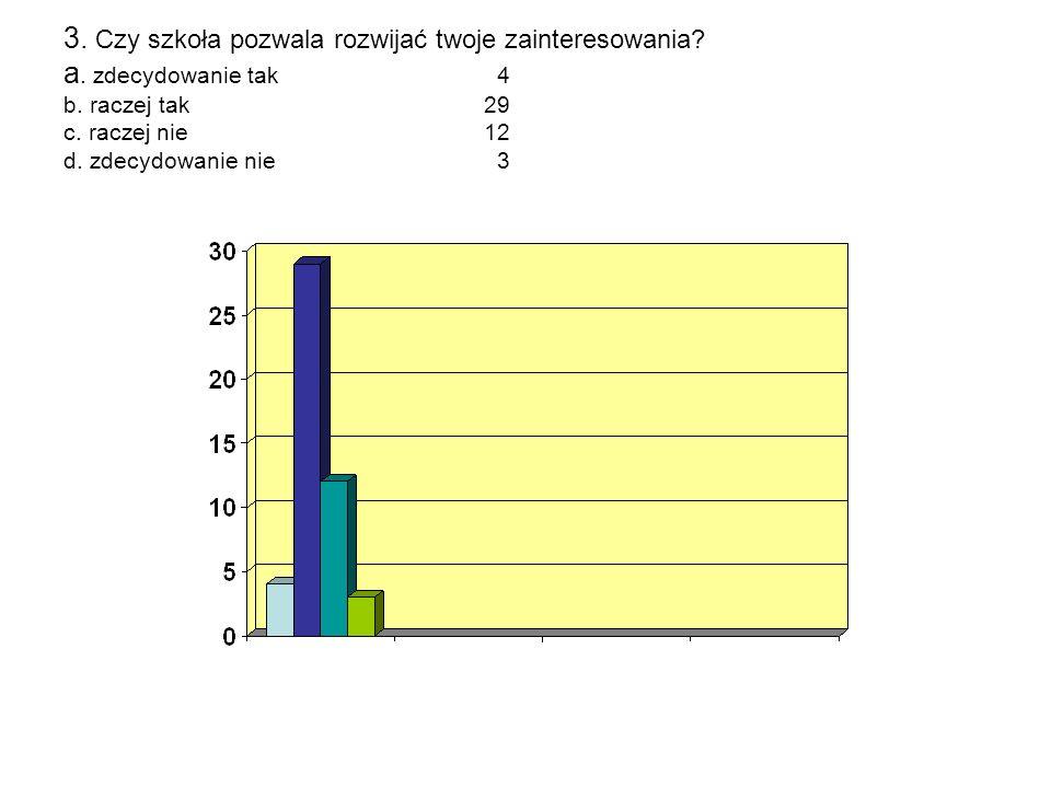 3. Czy szkoła pozwala rozwijać twoje zainteresowania? a. zdecydowanie tak 4 b. raczej tak 29 c. raczej nie 12 d. zdecydowanie nie 3