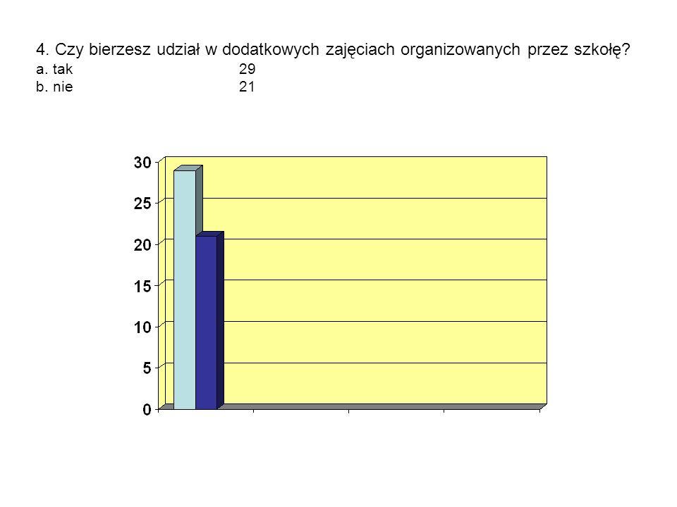4. Czy bierzesz udział w dodatkowych zajęciach organizowanych przez szkołę? a. tak29 b. nie21