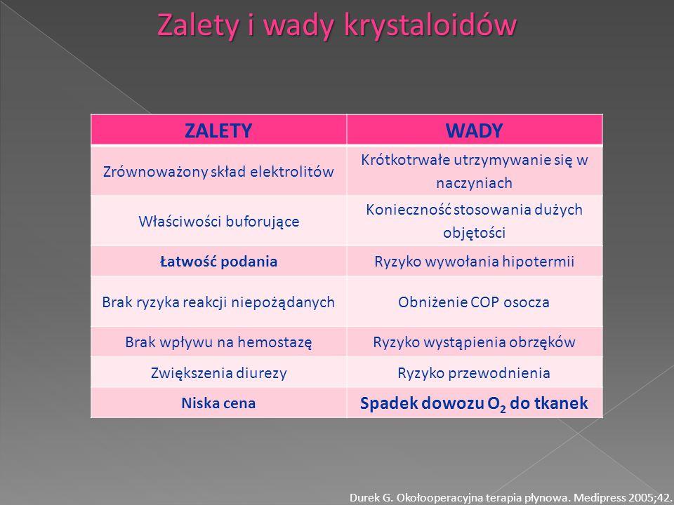 Zalety i wady krystaloidów Durek G. Okołooperacyjna terapia płynowa. Medipress 2005;42. ZALETYWADY Zrównoważony skład elektrolitów Krótkotrwałe utrzym
