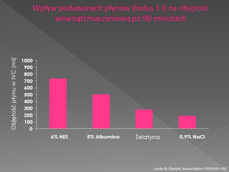 Lamke & Liljedahl. Resuscitation 1976;5:93–102 0 100 200 300 400 500 600 700 800 900 1000 6% HES5% Albumina Żelatyna 0,9% NaCl Objętość płynu w IVC (m