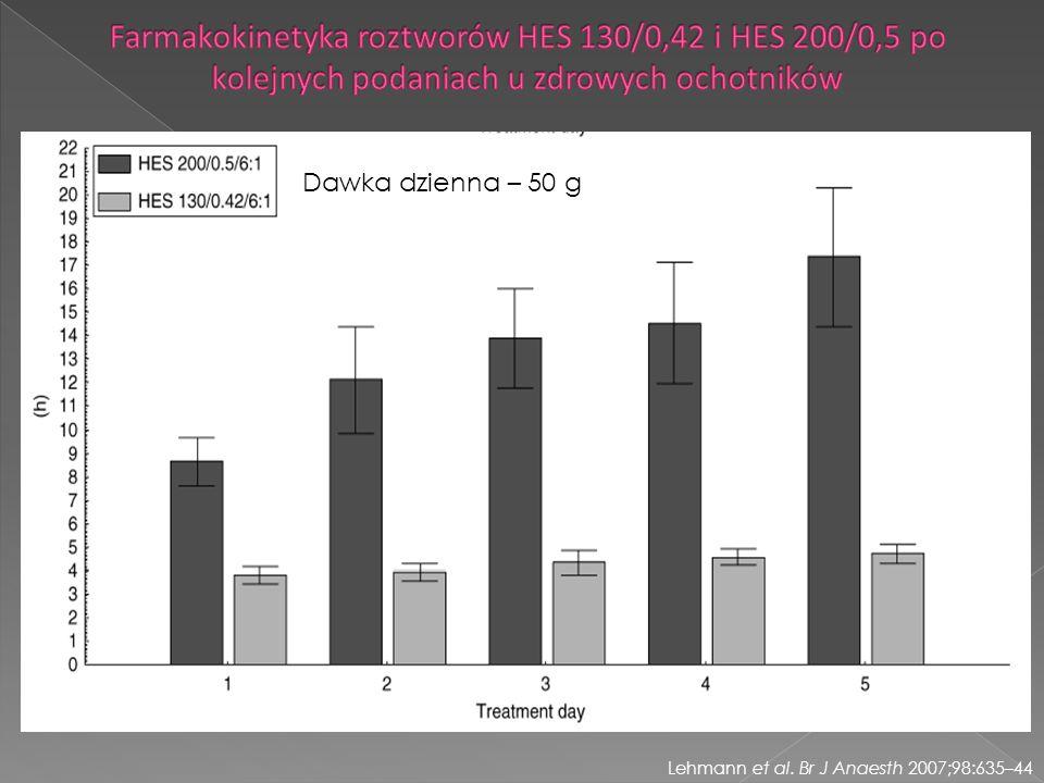 Lehmann et al. Br J Anaesth 2007;98:635–44 Dawka dzienna – 50 g