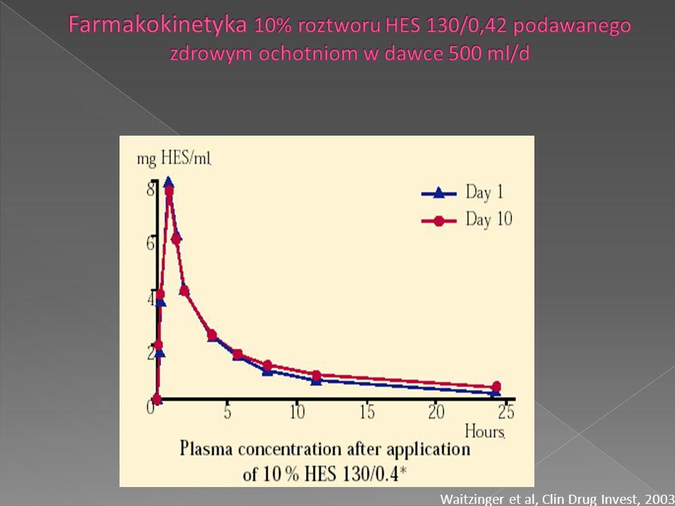 Waitzinger et al, Clin Drug Invest, 2003