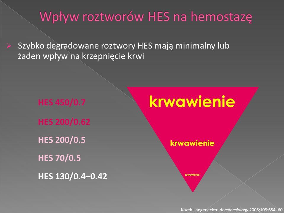 Szybko degradowane roztwory HES mają minimalny lub żaden wpływ na krzepnięcie krwi Kozek-Langenecker. Anesthesiology 2005;103:654–60 HES 450/0.7 HES 2