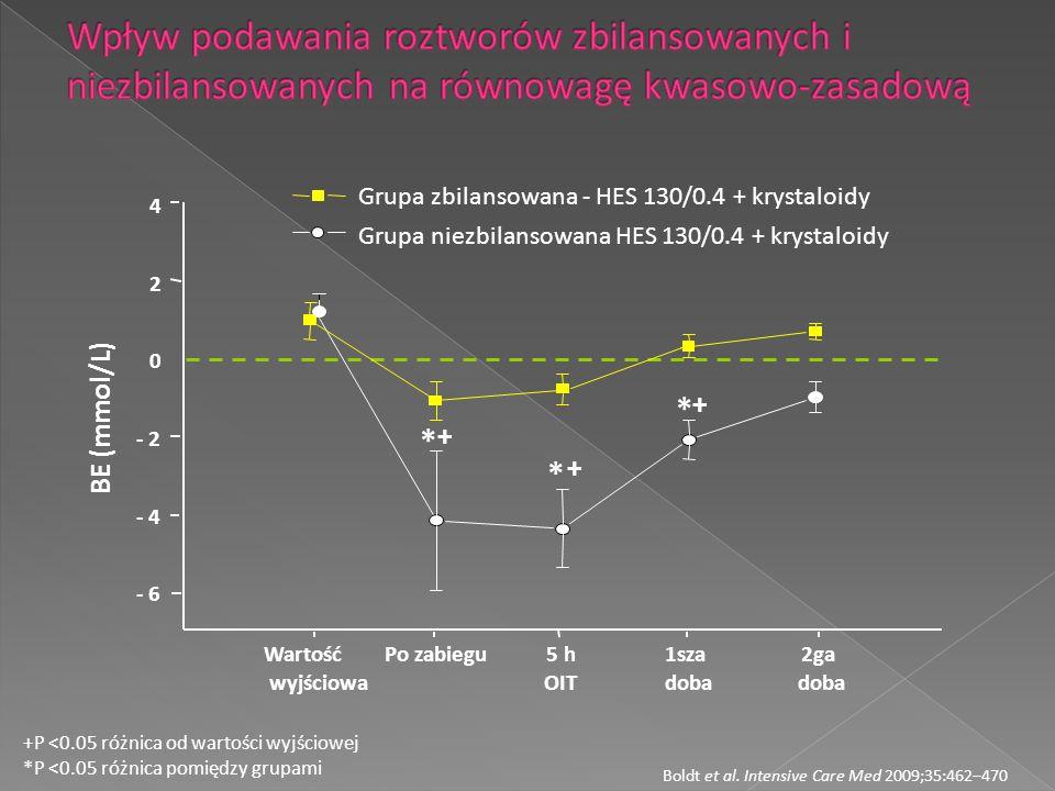 Boldt et al. Intensive Care Med 2009;35:462–470 +P <0.05 różnica od wartości wyjściowej *P <0.05 różnica pomiędzy grupami