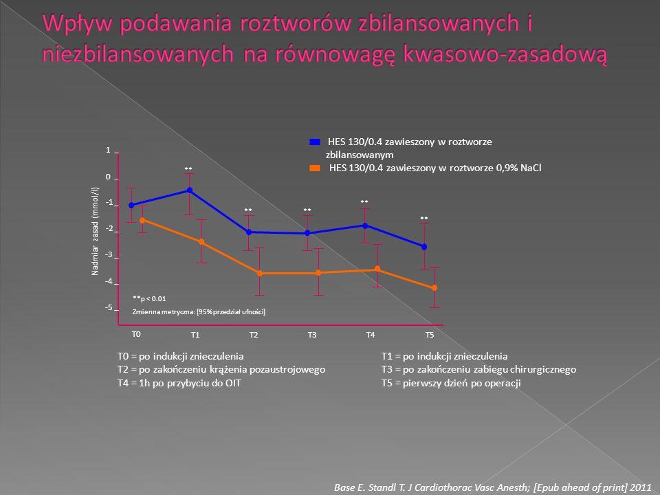 T0 T1 T2 T3 T4 T5 1 0 -2 -3 -4 -5 Nadmiar zasad (mmol/l) ** **p < 0.01 Zmienna metryczna: [95% przedział ufności] HES 130/0.4 zawieszony w roztworze z