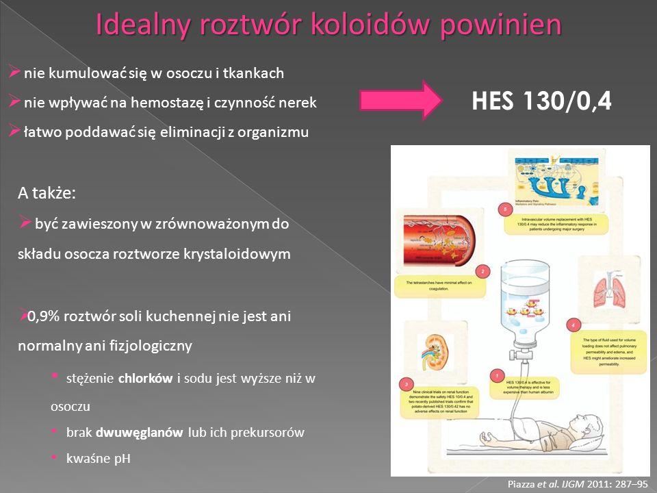 nie kumulować się w osoczu i tkankach nie wpływać na hemostazę i czynność nerek łatwo poddawać się eliminacji z organizmu Idealny roztwór koloidów pow