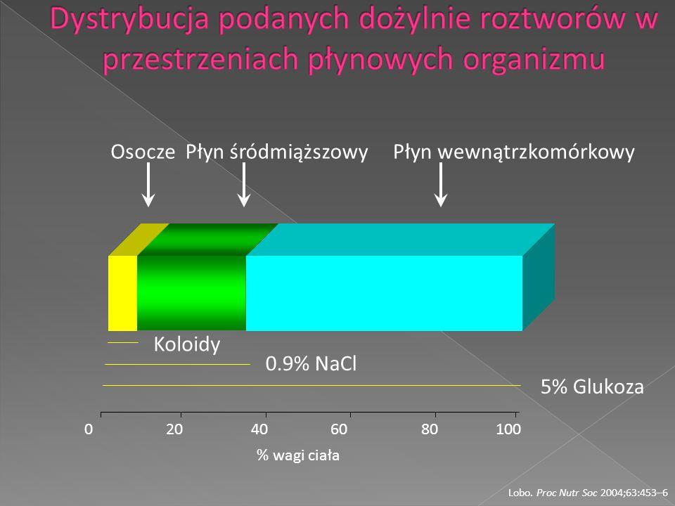 020406080100 Koloidy 0.9% NaCl 5% Glukoza OsoczePłyn śródmiąższowyPłyn wewnątrzkomórkowy Lobo. Proc Nutr Soc 2004;63:453–6 % wagi ciała