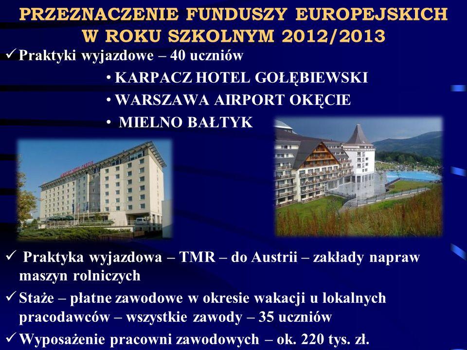 PRZEZNACZENIE FUNDUSZY EUROPEJSKICH W ROKU SZKOLNYM 2012/2013 Praktyki wyjazdowe – 40 uczniów KARPACZ HOTEL GOŁĘBIEWSKI WARSZAWA AIRPORT OKĘCIE MIELNO