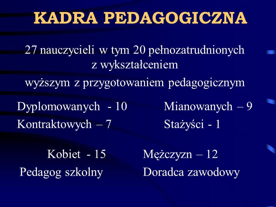 KADRA PEDAGOGICZNA 27 nauczycieli w tym 20 pełnozatrudnionych z wykształceniem wyższym z przygotowaniem pedagogicznym Dyplomowanych - 10 Mianowanych –