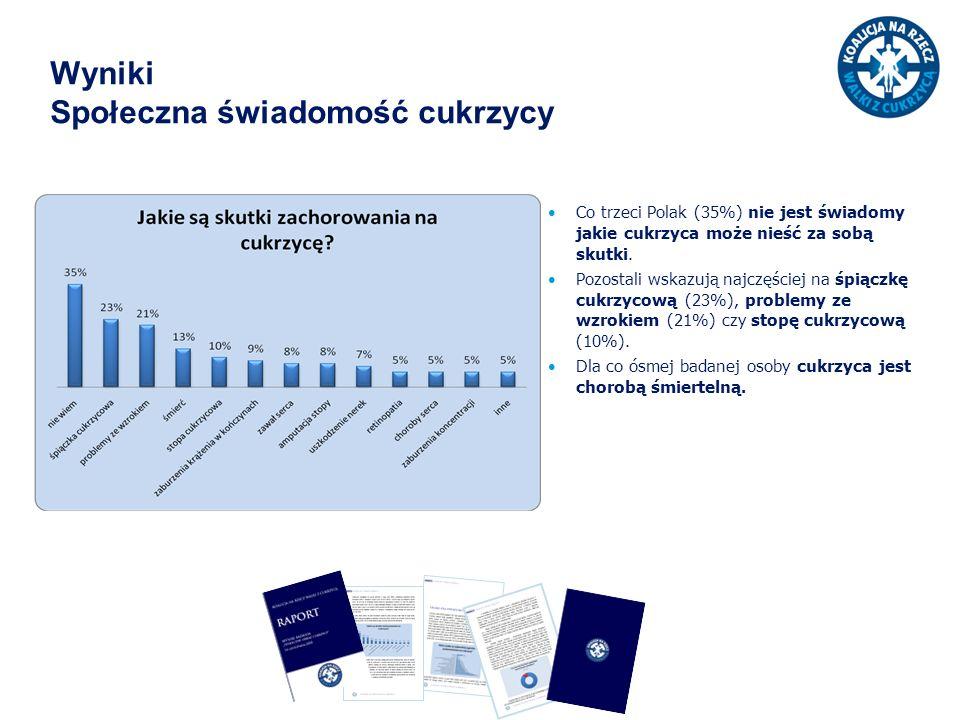 Wyniki Społeczna świadomość cukrzycy Co trzeci Polak (35%) nie jest świadomy jakie cukrzyca może nieść za sobą skutki. Pozostali wskazują najczęściej