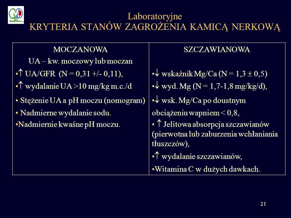 21 Laboratoryjne KRYTERIA STANÓW ZAGROŻENIA KAMICĄ NERKOWĄ MOCZANOWA UA – kw. moczowy lub moczan SZCZAWIANOWA UA/GFR (N = 0,31 +/- 0,11), wskaźnik Mg/