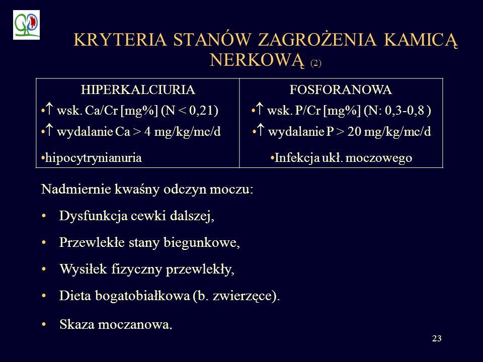 23 KRYTERIA STANÓW ZAGROŻENIA KAMICĄ NERKOWĄ (2) HIPERKALCIURIAFOSFORANOWA wsk. Ca/Cr [mg%] (N < 0,21) wsk. P/Cr [mg%] (N: 0,3-0,8 ) wydalanie Ca > 4