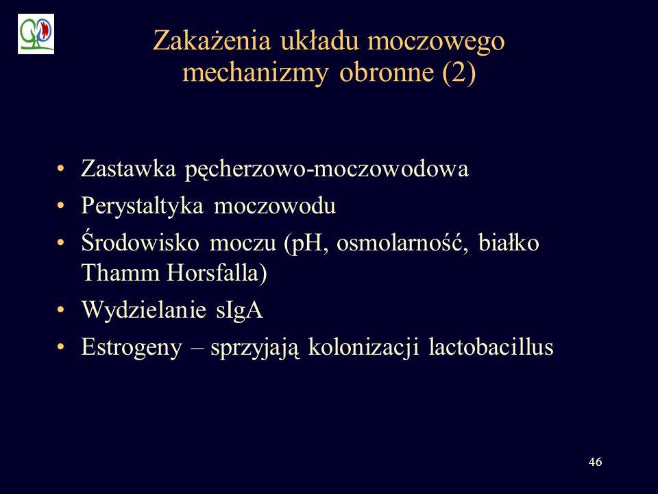 46 Zakażenia układu moczowego mechanizmy obronne (2) Zastawka pęcherzowo-moczowodowa Perystaltyka moczowodu Środowisko moczu (pH, osmolarność, białko