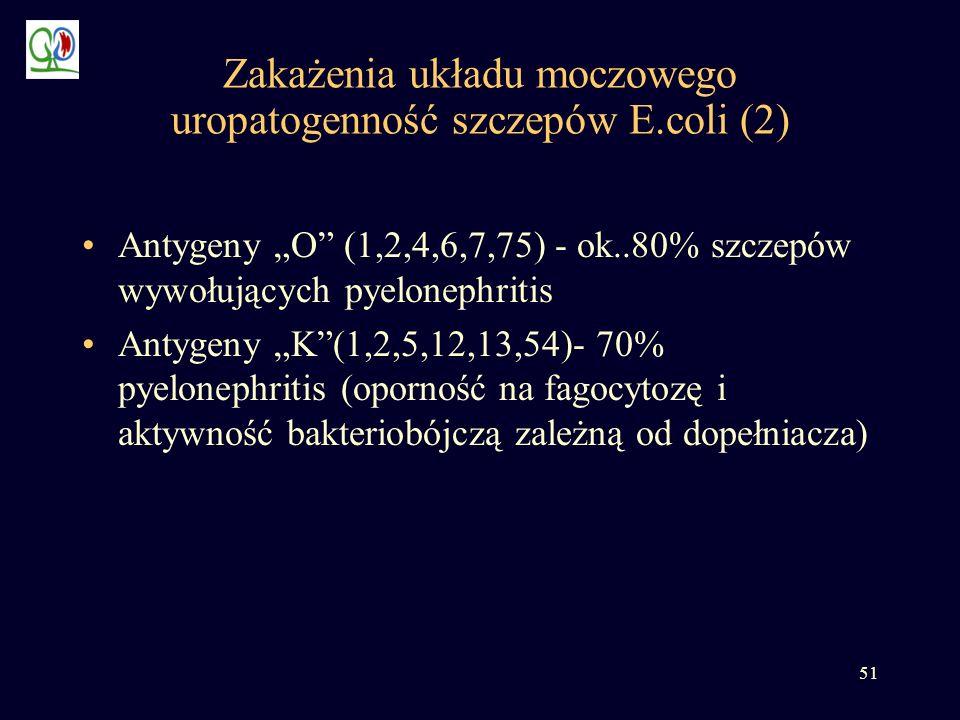 51 Zakażenia układu moczowego uropatogenność szczepów E.coli (2) Antygeny O (1,2,4,6,7,75) - ok..80% szczepów wywołujących pyelonephritis Antygeny K(1