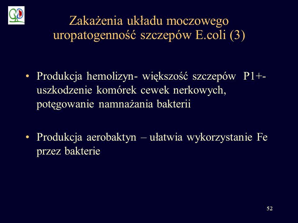 52 Zakażenia układu moczowego uropatogenność szczepów E.coli (3) Produkcja hemolizyn- większość szczepów P1+- uszkodzenie komórek cewek nerkowych, pot