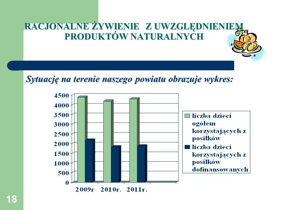 18 Sytuację na terenie naszego powiatu obrazuje wykres: RACJONALNE ŻYWIENIE Z UWZGLĘDNIENIEM PRODUKTÓW NATURALNYCH
