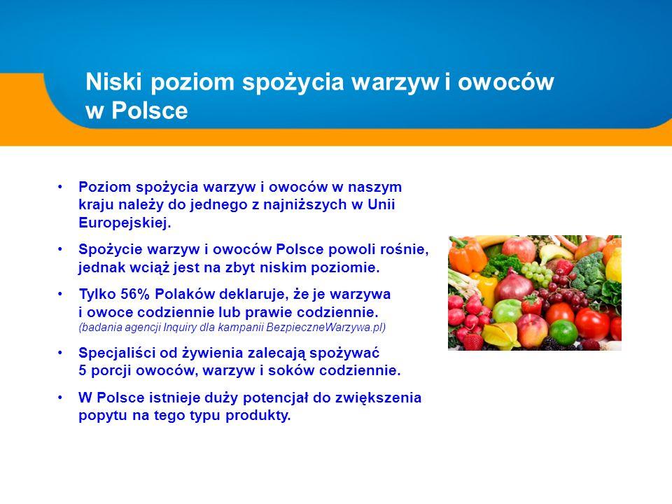 Niski poziom spożycia warzyw i owoców w Polsce Poziom spożycia warzyw i owoców w naszym kraju należy do jednego z najniższych w Unii Europejskiej. Spo