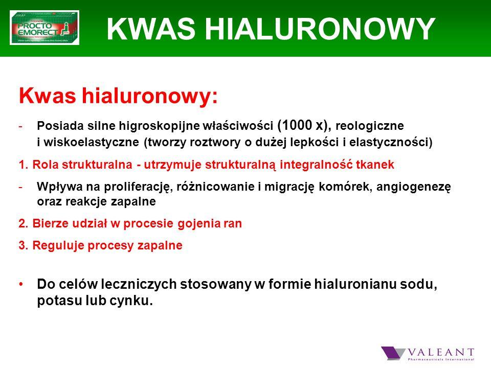 KWAS HIALURONOWY Kwas hialuronowy: -Posiada silne higroskopijne właściwości (1000 x), reologiczne i wiskoelastyczne (tworzy roztwory o dużej lepkości