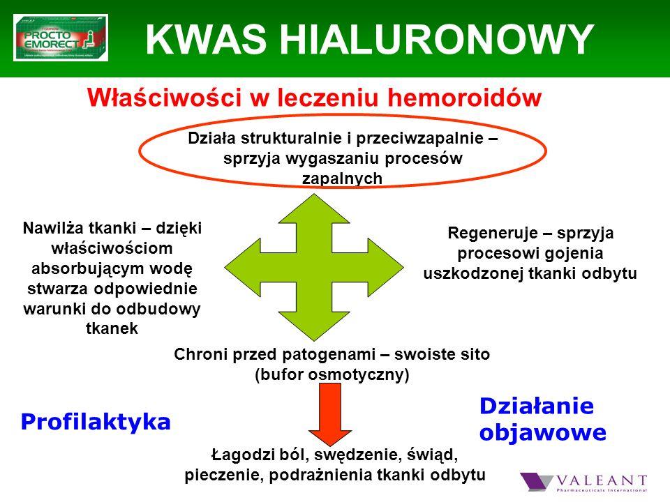 KWAS HIALURONOWY Właściwości w leczeniu hemoroidów Łagodzi ból, swędzenie, świąd, pieczenie, podrażnienia tkanki odbytu Działa strukturalnie i przeciw