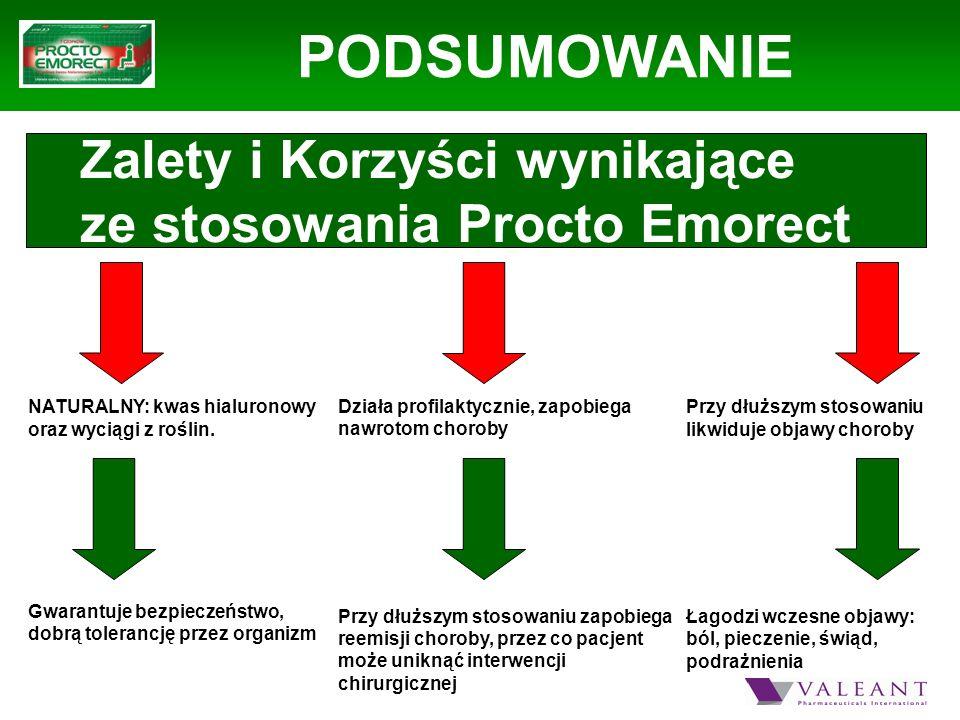 PODSUMOWANIE Zalety i Korzyści wynikające ze stosowania Procto Emorect NATURALNY: kwas hialuronowy oraz wyciągi z roślin. Gwarantuje bezpieczeństwo, d