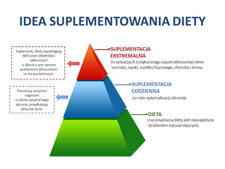 IDEA SUPLEMENTOWANIA DIETY (w sytuacjach zwiększonego zapotrzebowania) okres wzrostu, nauki, wysiłku fizycznego, choroby i stresu. DIETA SUPLEMENTACJA