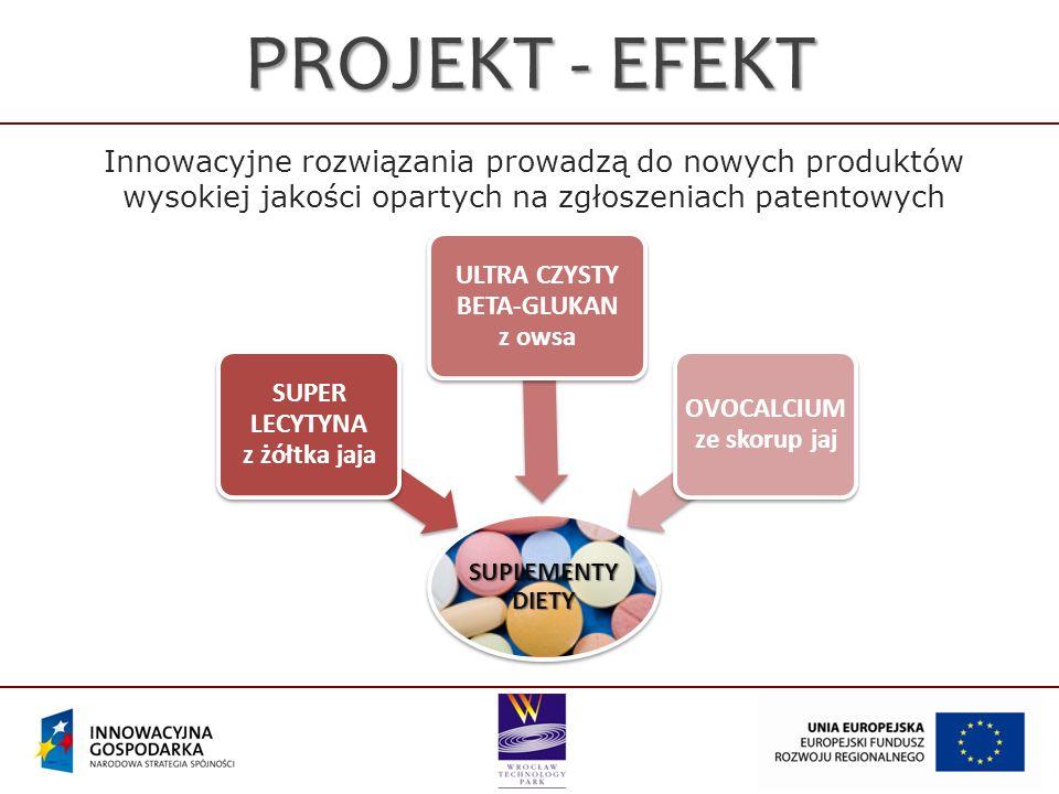 Innowacyjne rozwiązania prowadzą do nowych produktów wysokiej jakości opartych na zgłoszeniach patentowych PROJEKT - EFEKT SUPLEMENTY DIETY SUPER LECYTYNA z żółtka jaja ULTRA CZYSTY BETA-GLUKAN z owsa OVOCALCIUM ze skorup jaj