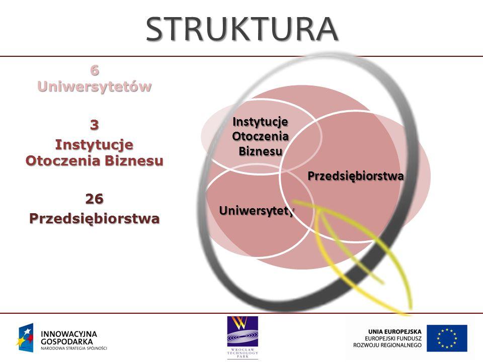 OBSZAR 6 województw głównie Dolny Śląsk WielkopolskaMazowszeŁódzkieŚląskieLubuskie