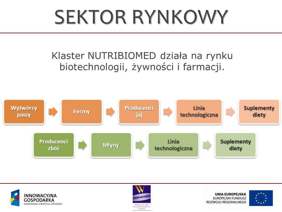 Klaster NUTRIBIOMED działa na rynku biotechnologii, żywności i farmacji. SEKTOR RYNKOWY Wytwórcy paszy Fermy Producenci jaj Linia technologiczna Suple