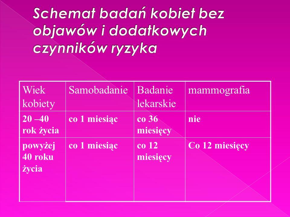 Wiek kobiety SamobadanieBadanie lekarskie mammografia 20 –40 rok życia co 1 miesiącco 36 miesięcy nie powyżej 40 roku życia co 1 miesiącco 12 miesięcy