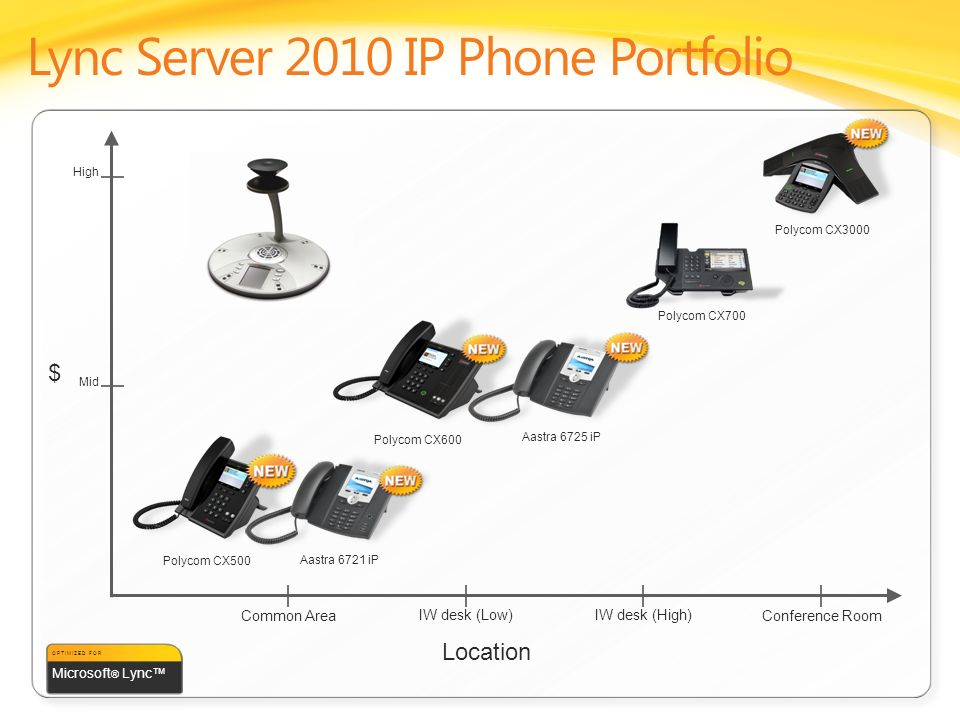 $ High Mid Polycom CX700 IW desk (Low)IW desk (High) Common AreaConference Room Polycom CX500 Aastra 6721 iP Polycom CX600 Aastra 6725 iP Polycom CX30