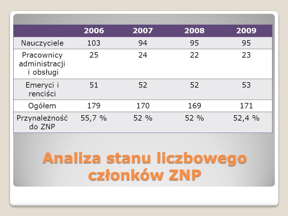 Analiza stanu liczbowego członków ZNP 2006200720082009 Nauczyciele1039495 Pracownicy administracji i obsługi 25242223 Emeryci i renciści 5152 53 Ogółe