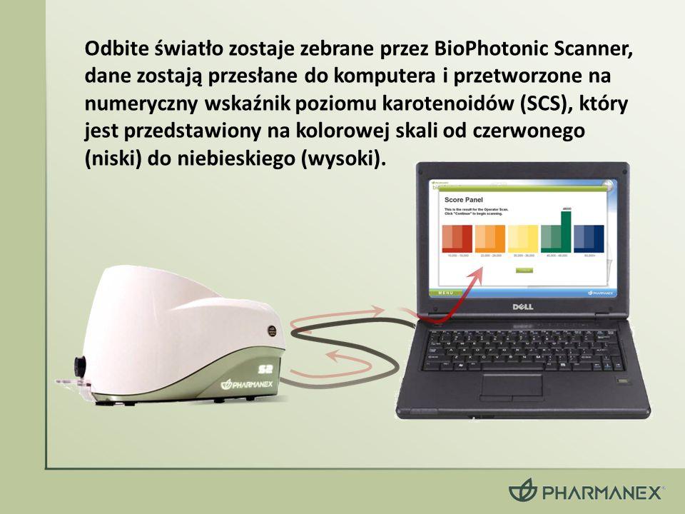 Odbite światło zostaje zebrane przez BioPhotonic Scanner, dane zostają przesłane do komputera i przetworzone na numeryczny wskaźnik poziomu karotenoid