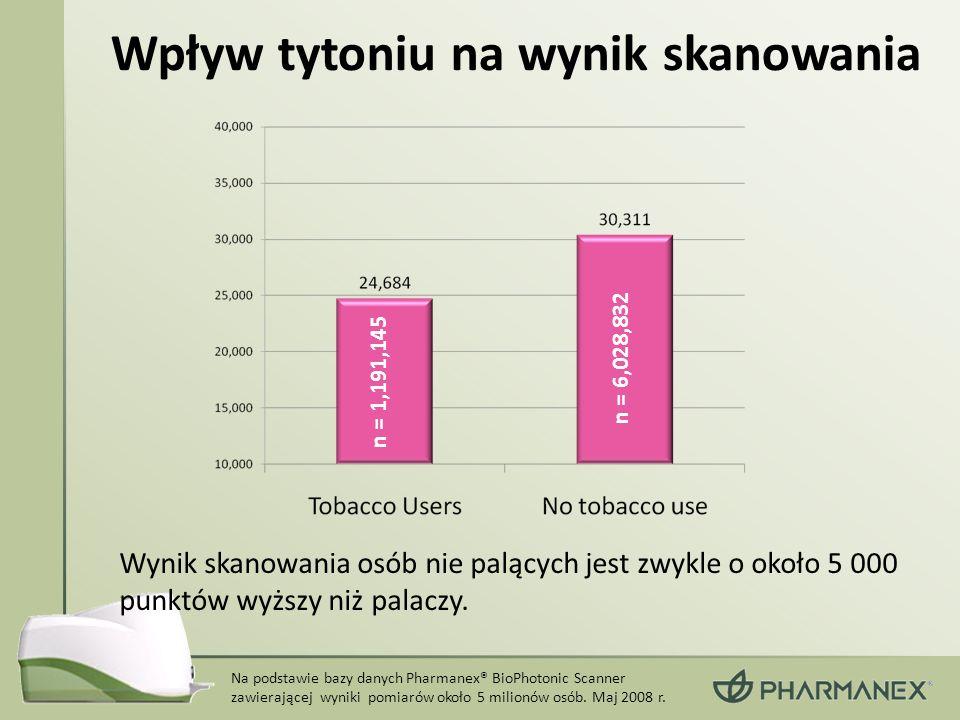 Wpływ tytoniu na wynik skanowania Wynik skanowania osób nie palących jest zwykle o około 5 000 punktów wyższy niż palaczy. n = 6,028,832 n = 1,191,145