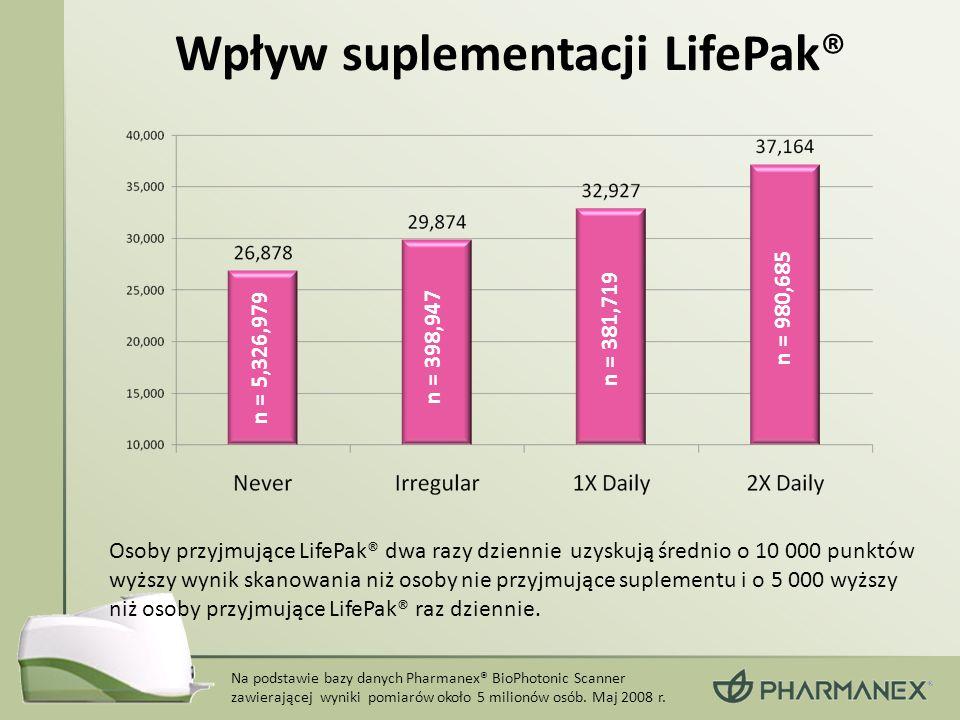 Osoby przyjmujące LifePak® dwa razy dziennie uzyskują średnio o 10 000 punktów wyższy wynik skanowania niż osoby nie przyjmujące suplementu i o 5 000