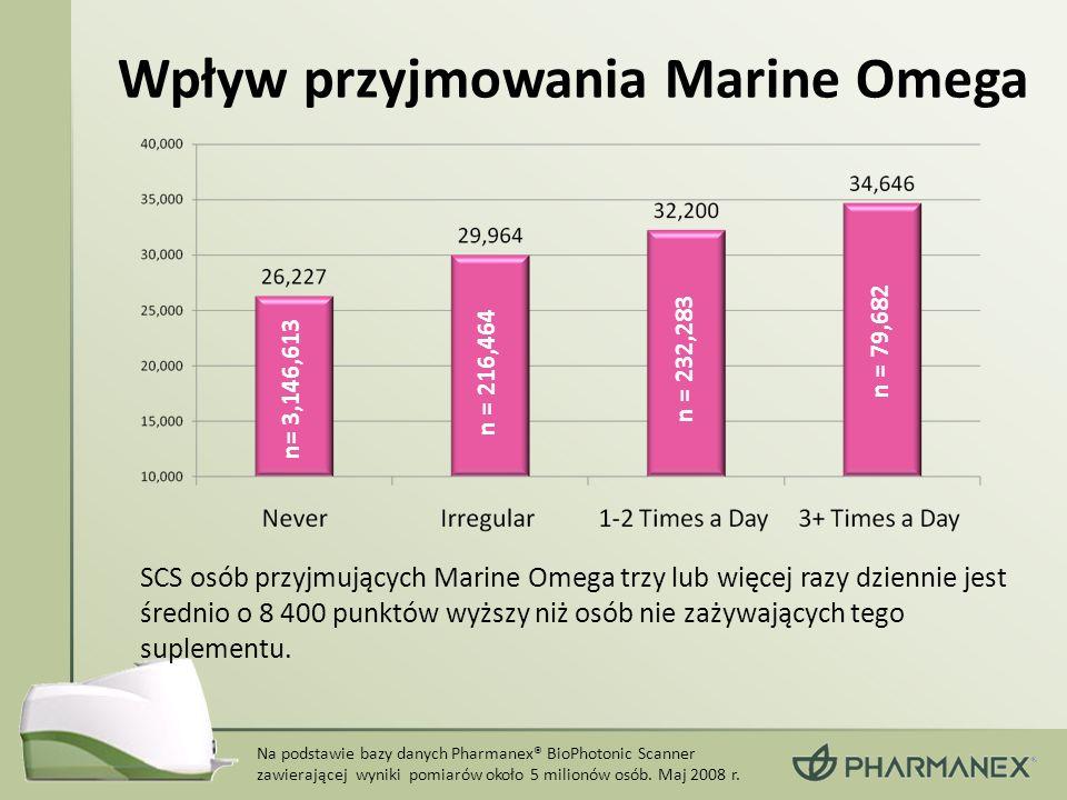 Wpływ przyjmowania Marine Omega SCS osób przyjmujących Marine Omega trzy lub więcej razy dziennie jest średnio o 8 400 punktów wyższy niż osób nie zaż