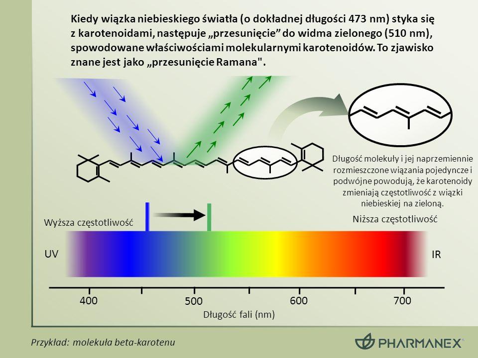 Kiedy wiązka niebieskiego światła (o dokładnej długości 473 nm) styka się z karotenoidami, następuje przesunięcie do widma zielonego (510 nm), spowodo