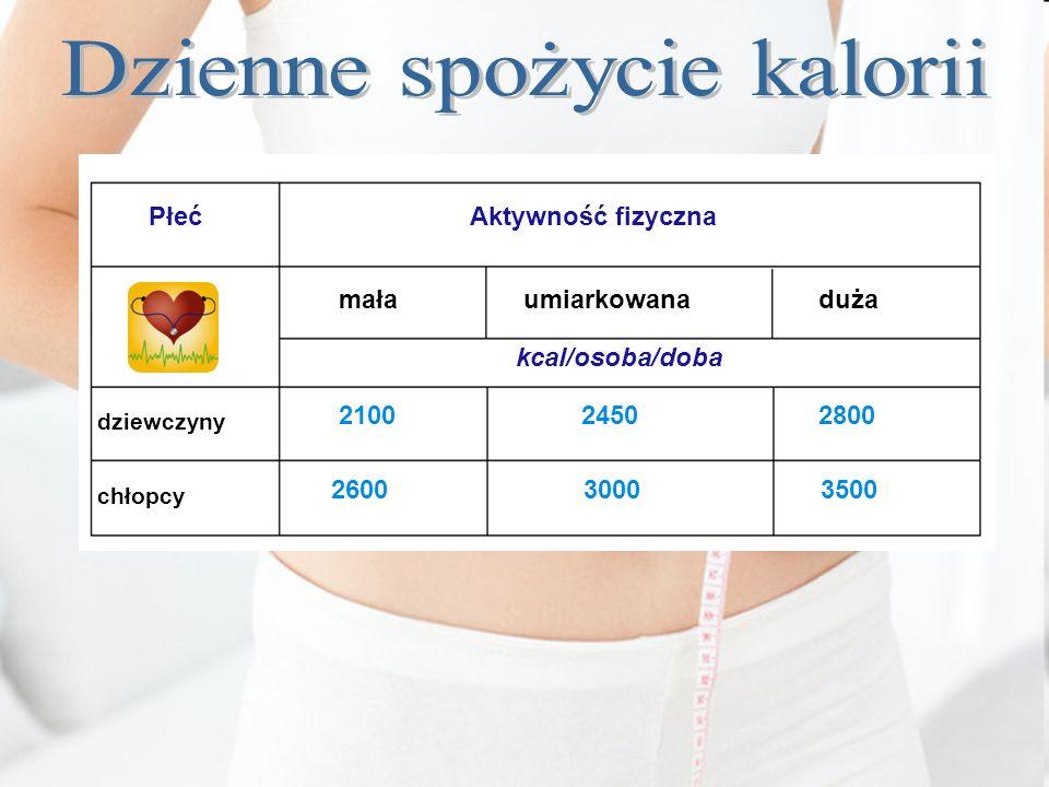 Aktywność fizyczna Płeć mała umiarkowana duża kcal/osoba/doba dziewczyny chłopcy 2100 2450 2800 26003000 3500
