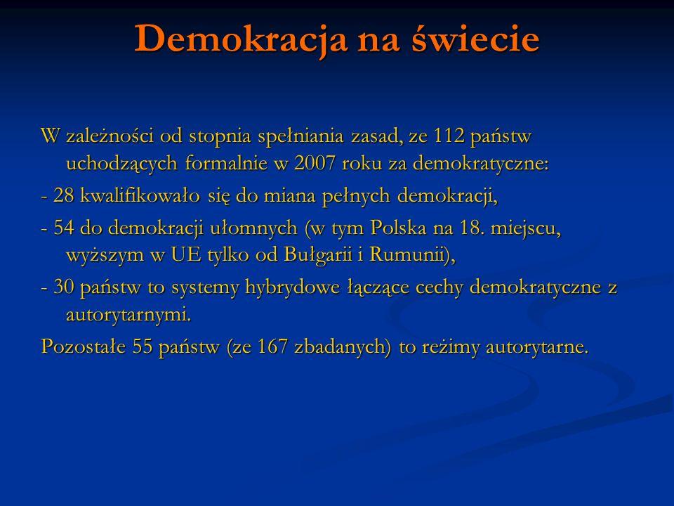 Demokracja na świecie W zależności od stopnia spełniania zasad, ze 112 państw uchodzących formalnie w 2007 roku za demokratyczne: - 28 kwalifikowało s