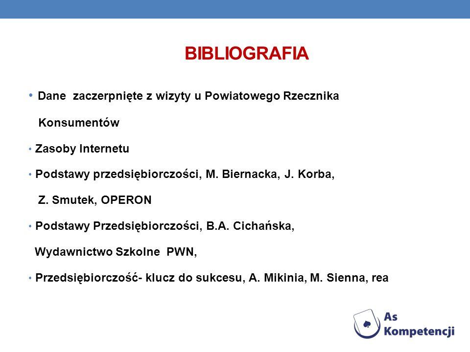 BIBLIOGRAFIA Dane zaczerpnięte z wizyty u Powiatowego Rzecznika Konsumentów Zasoby Internetu Podstawy przedsiębiorczości, M. Biernacka, J. Korba, Z. S