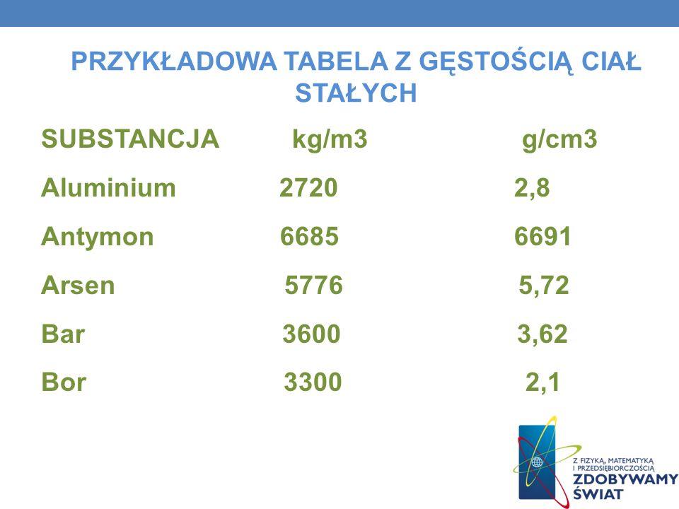 PRZYKŁADOWA TABELA Z GĘSTOŚCIĄ CIAŁ STAŁYCH SUBSTANCJA kg/m3 g/cm3 Aluminium 2720 2,8 Antymon 6685 6691 Arsen 5776 5,72 Bar 3600 3,62 Bor 3300 2,1