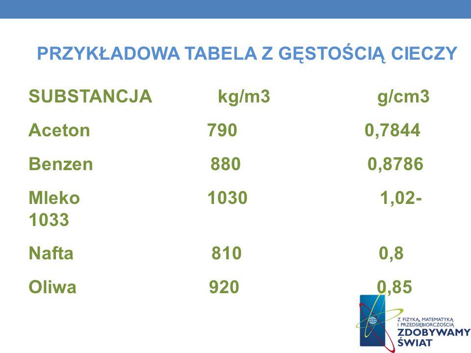 PRZYKŁADOWA TABELA Z GĘSTOŚCIĄ CIECZY SUBSTANCJA kg/m3 g/cm3 Aceton 790 0,7844 Benzen 880 0,8786 Mleko 1030 1,02- 1033 Nafta 810 0,8 Oliwa 920 0,85