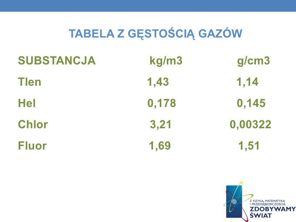 TABELA Z GĘSTOŚCIĄ GAZÓW SUBSTANCJA kg/m3 g/cm3 Tlen 1,43 1,14 Hel 0,178 0,145 Chlor 3,21 0,00322 Fluor 1,69 1,51