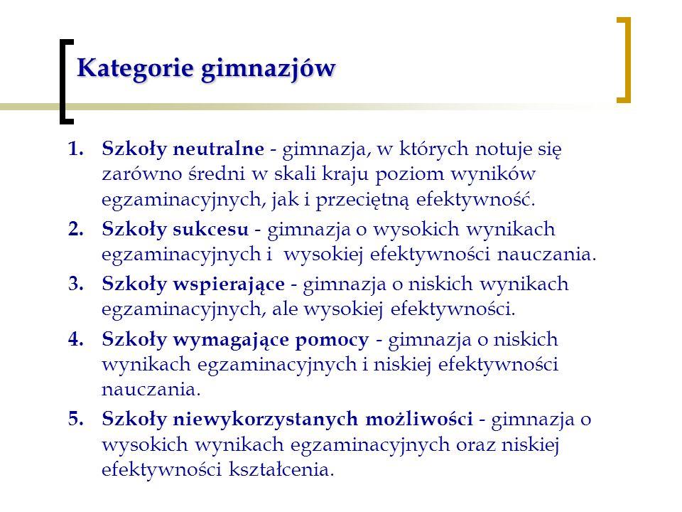 Kategorie gimnazjów 1.