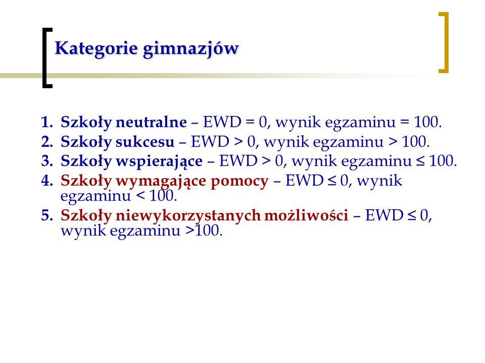 Kategorie gimnazjów 1.Szkoły neutralne – EWD = 0, wynik egzaminu = 100.