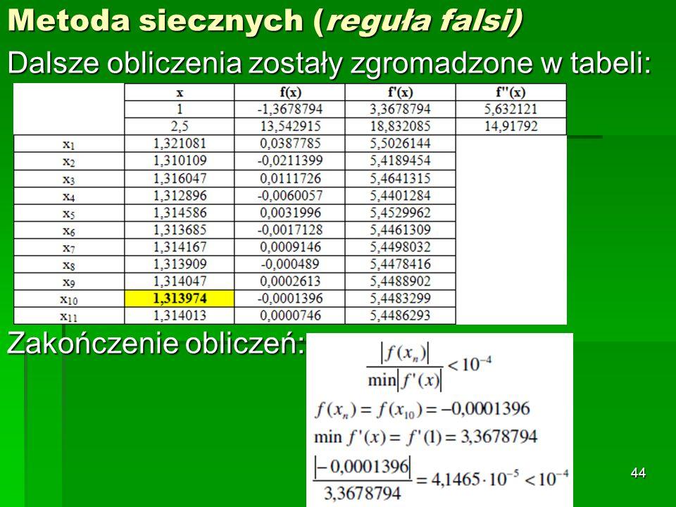 Metoda siecznych (reguła falsi) Dalsze obliczenia zostały zgromadzone w tabeli: Zakończenie obliczeń: 44