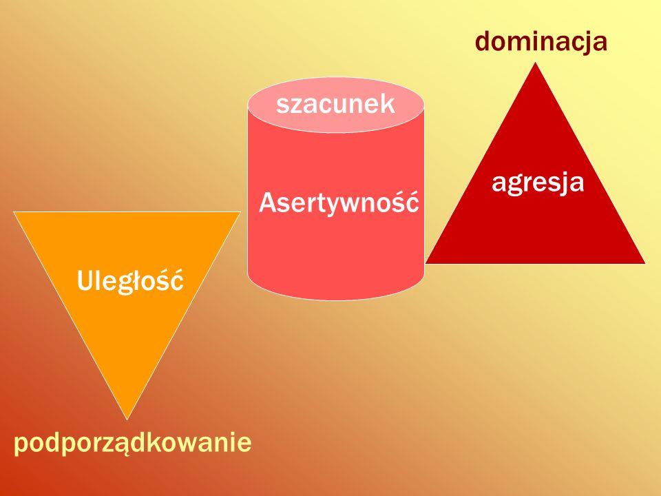 dominacja Uległość podporządkowanie agresja Asertywność szacunek