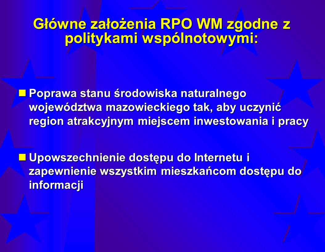 Główne założenia RPO WM zgodne z politykami wspólnotowymi: Poprawa stanu środowiska naturalnego województwa mazowieckiego tak, aby uczynić region atra