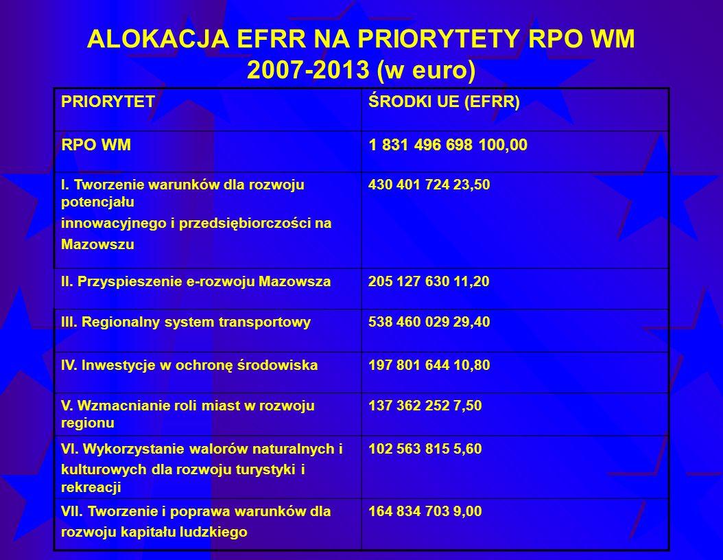 ALOKACJA EFRR NA PRIORYTETY RPO WM 2007-2013 (w euro) PRIORYTETŚRODKI UE (EFRR) RPO WM1 831 496 698 100,00 I. Tworzenie warunków dla rozwoju potencjał